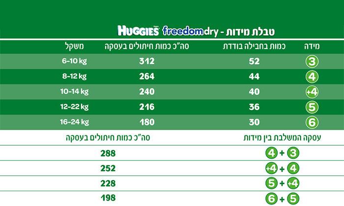 5 מארז חיתולי האגיס פרידום דריי ומגבוני האגיס