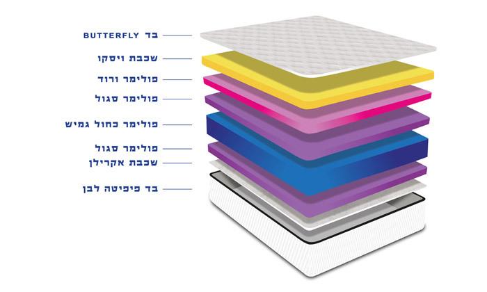 5 מזרן זוגי ברקן, דגם מירון ויסקו - כולל מגן מזרן וייעוץ שינה